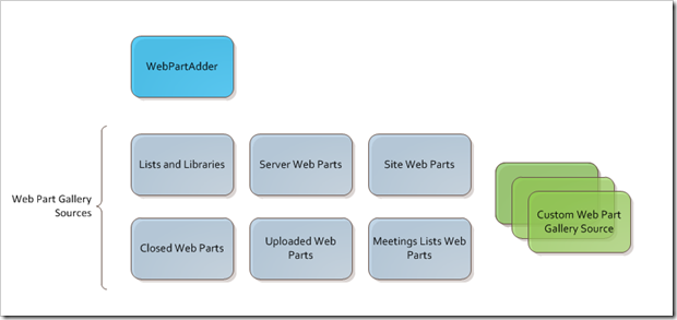 WebPartAdder and sources