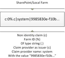 Farm claim
