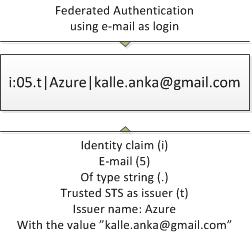 E-mail claim