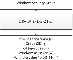 Security Group claim