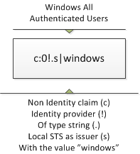 Authenticated users claim