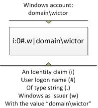 Windows claim