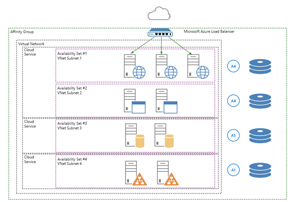 SharePoint and SQL Azure IAAS example