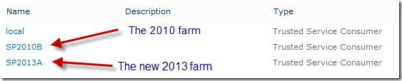 2010 farm trusts