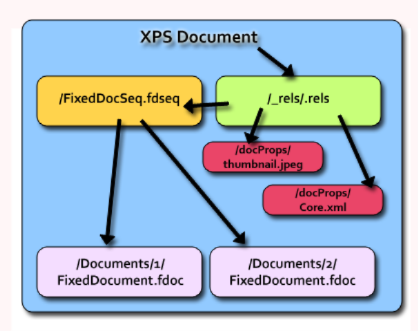 Brief overview of an XPS Document