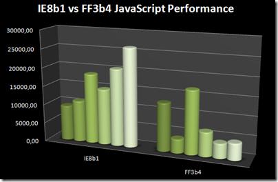 IE8b1 vs FF3b4 JS performance
