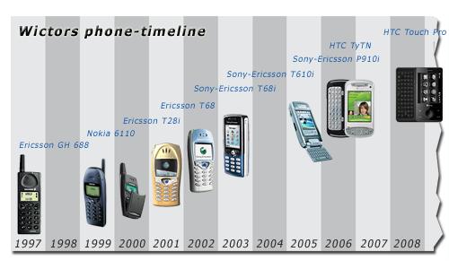 Wictors mobile phone timeline