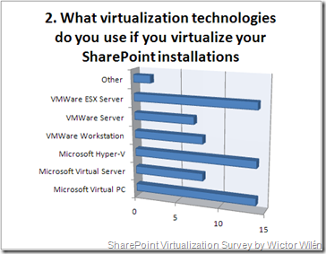 2. What virtualization technologies do you use if you virtualize your SharePoint installations