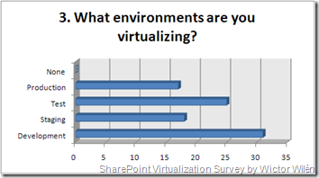 What environments are you virtualizing?