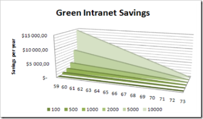 Green Intranet Savings