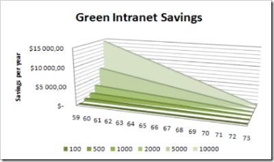 Green Intranet Savings